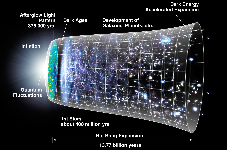 big bang kaalulangus