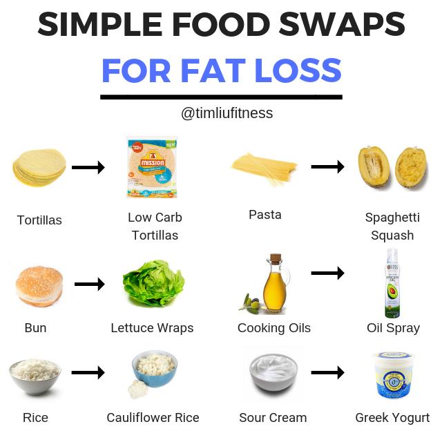 fat burning foods tips 21 paeva kaalulangus pdf